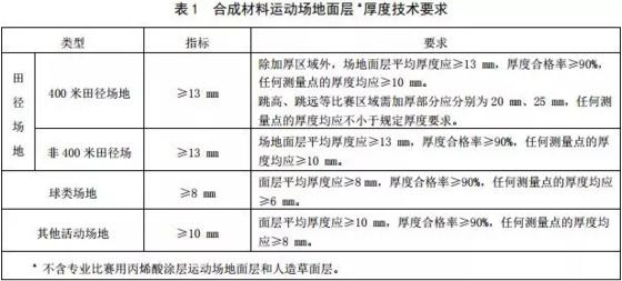 """中小学新宝5手机登陆测试新国标正式实施:为""""毒跑道""""再下一道""""紧箍咒"""""""